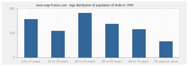 Age distribution of population of Ardin in 1999