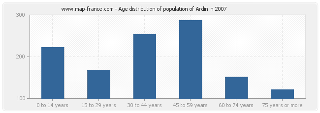 Age distribution of population of Ardin in 2007