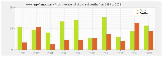 Ardin : Number of births and deaths from 1999 to 2008