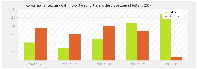 Ardin : Evolution of births and deaths between 1968 and 2007
