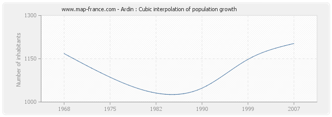 Ardin : Cubic interpolation of population growth