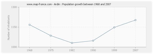 Population Ardin
