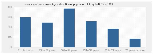 Age distribution of population of Azay-le-Brûlé in 1999