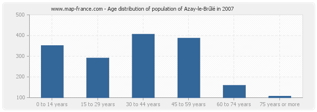 Age distribution of population of Azay-le-Brûlé in 2007