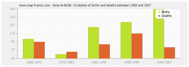 Azay-le-Brûlé : Evolution of births and deaths between 1968 and 2007