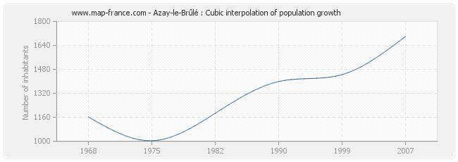 Azay-le-Brûlé : Cubic interpolation of population growth