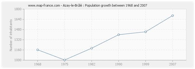 Population Azay-le-Brûlé