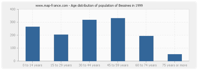 Age distribution of population of Bessines in 1999