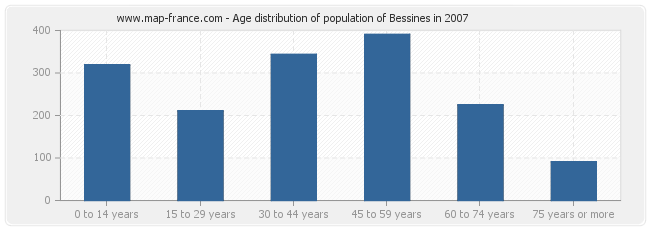 Age distribution of population of Bessines in 2007