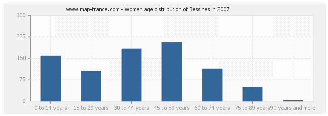 Women age distribution of Bessines in 2007