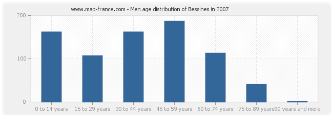 Men age distribution of Bessines in 2007
