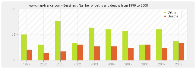 Bessines : Number of births and deaths from 1999 to 2008
