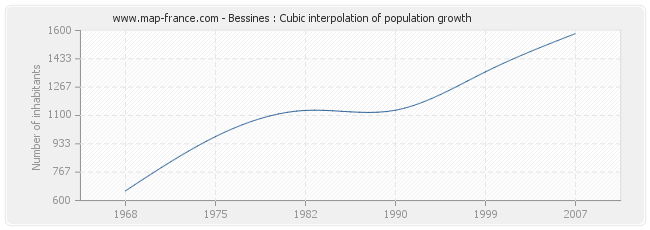 Bessines : Cubic interpolation of population growth