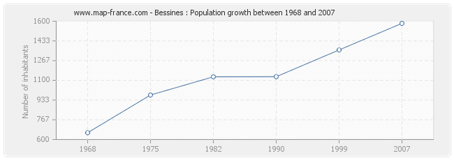 Population Bessines