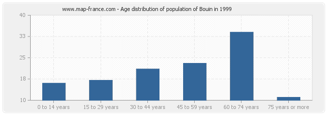 Age distribution of population of Bouin in 1999