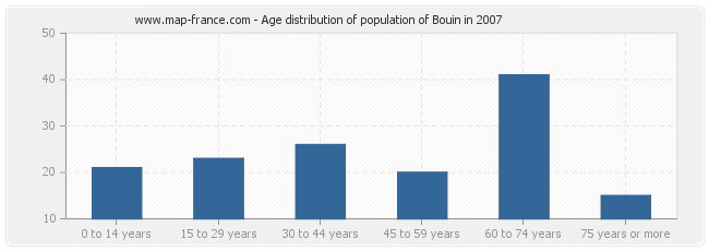 Age distribution of population of Bouin in 2007