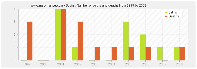 Bouin : Number of births and deaths from 1999 to 2008