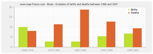 Bouin : Evolution of births and deaths between 1968 and 2007
