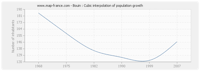 Bouin : Cubic interpolation of population growth