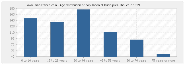 Age distribution of population of Brion-près-Thouet in 1999