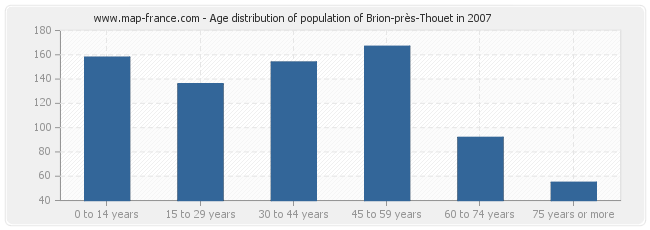 Age distribution of population of Brion-près-Thouet in 2007