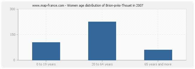 Women age distribution of Brion-près-Thouet in 2007