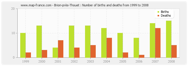 Brion-près-Thouet : Number of births and deaths from 1999 to 2008
