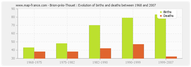 Brion-près-Thouet : Evolution of births and deaths between 1968 and 2007