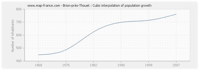 Brion-près-Thouet : Cubic interpolation of population growth