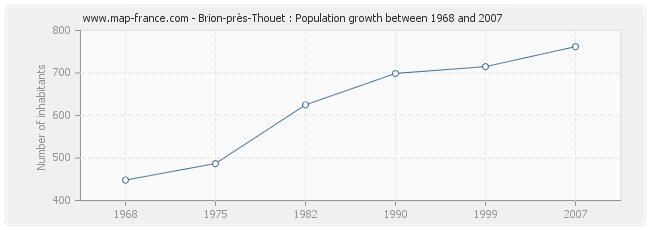 Population Brion-près-Thouet
