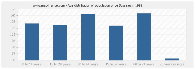 Age distribution of population of Le Busseau in 1999
