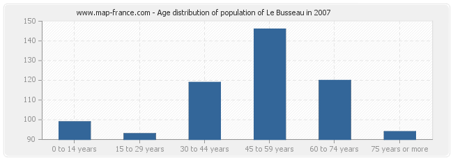 Age distribution of population of Le Busseau in 2007