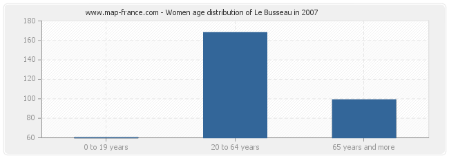 Women age distribution of Le Busseau in 2007