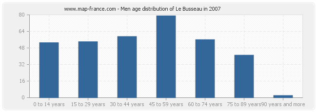 Men age distribution of Le Busseau in 2007