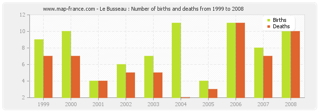 Le Busseau : Number of births and deaths from 1999 to 2008