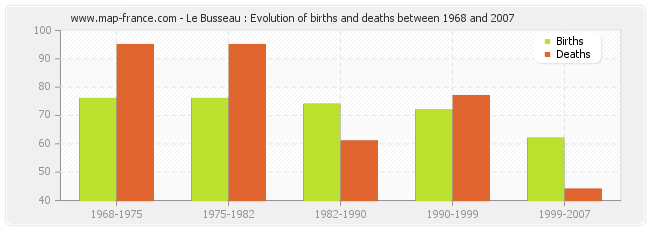 Le Busseau : Evolution of births and deaths between 1968 and 2007