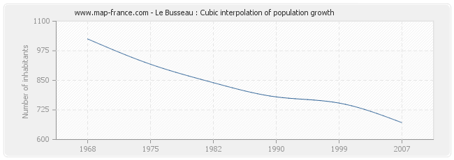 Le Busseau : Cubic interpolation of population growth