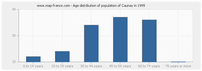 Age distribution of population of Caunay in 1999