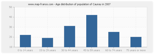 Age distribution of population of Caunay in 2007