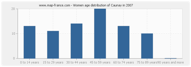 Women age distribution of Caunay in 2007