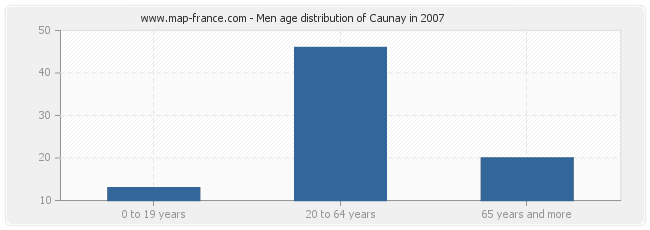 Men age distribution of Caunay in 2007