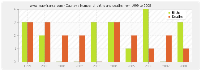 Caunay : Number of births and deaths from 1999 to 2008