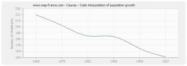 Caunay : Cubic interpolation of population growth