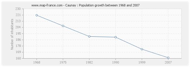 Population Caunay