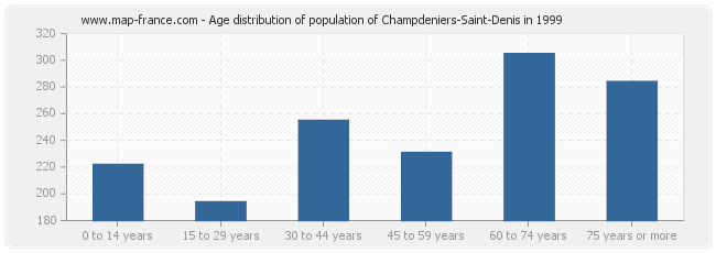 Age distribution of population of Champdeniers-Saint-Denis in 1999