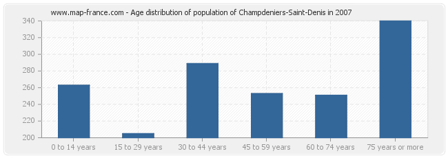 Age distribution of population of Champdeniers-Saint-Denis in 2007