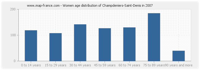 Women age distribution of Champdeniers-Saint-Denis in 2007