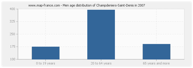 Men age distribution of Champdeniers-Saint-Denis in 2007