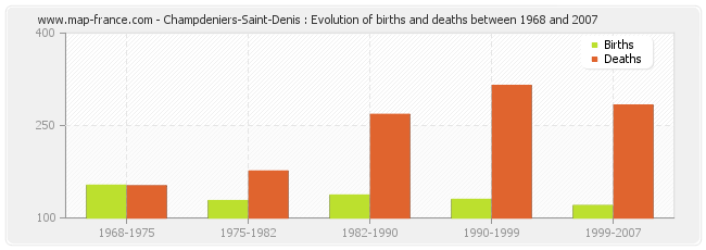 Champdeniers-Saint-Denis : Evolution of births and deaths between 1968 and 2007