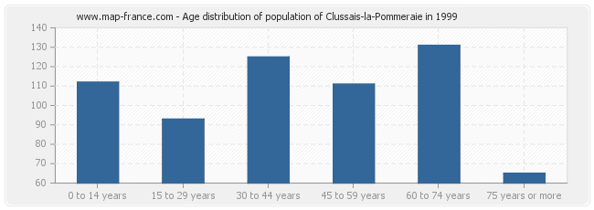 Age distribution of population of Clussais-la-Pommeraie in 1999